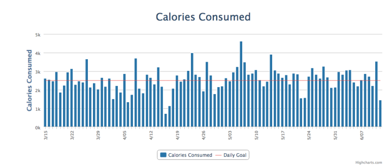 Calories Consumed